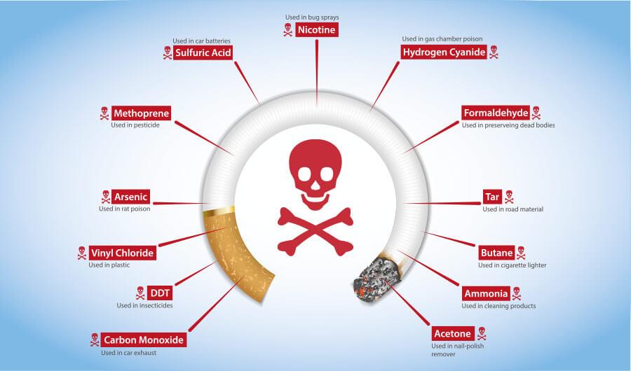 مواد تشکیل دهنده سیگار